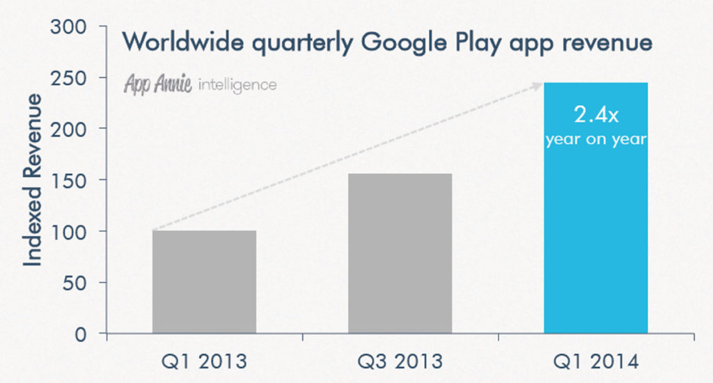 Revenue After Google Play Store Search Optimization