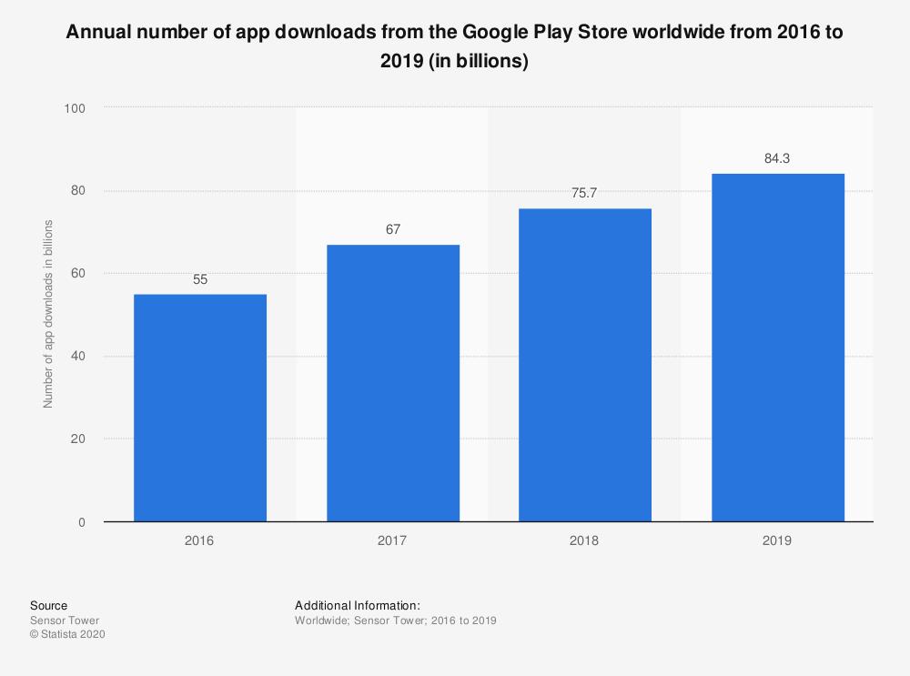 Google Play ASO Optimization
